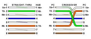 ثم بعد ذلك نقوم بوضع السلك بنفس ترتيب الالوان داخل السوكيت RJ 45 وتركيبه  جيداً بإستخدام هذه الأداه المستخدمة في تأريج سلك الشبكة (ويطلق عليها بين  بين ...